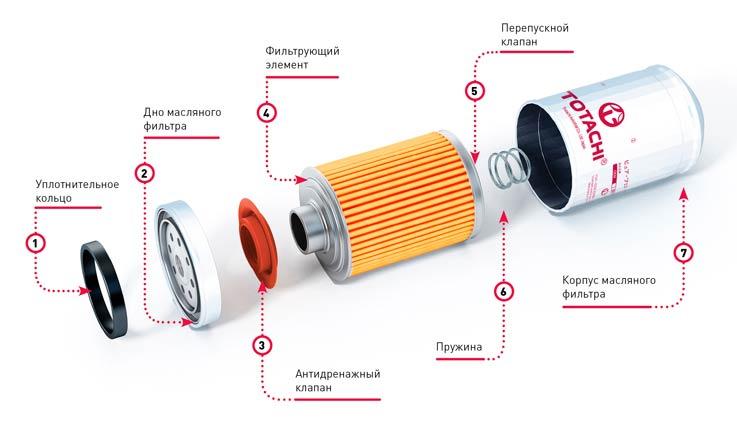 Причина засорения масляного и топливного фильтра. Каковы последствия для двигателя